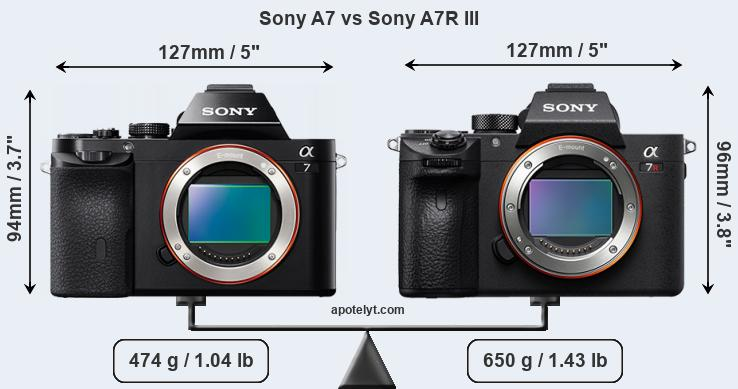 Sony A7 vs Sony A7R III front