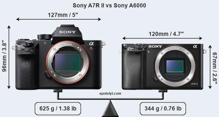 Compare Sony A7R II vs Sony A6000