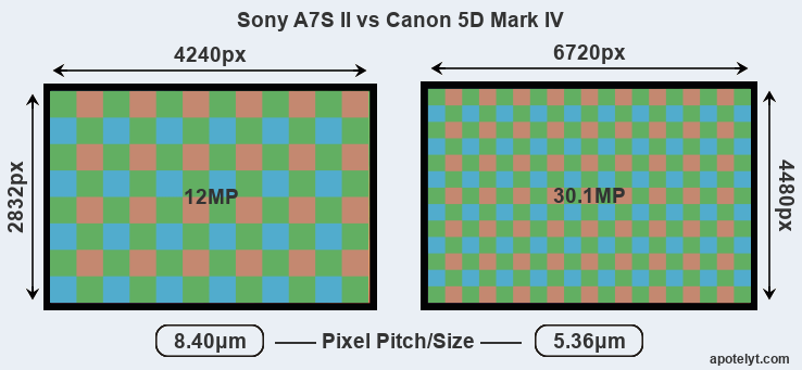 A7S II versus 5D Mark IV MP