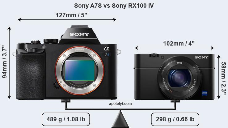 Size Sony A7S vs Sony RX100 IV