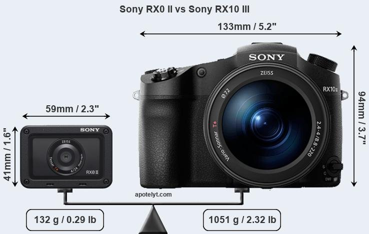 Sony RX0 II vs Sony RX10 III Comparison Review