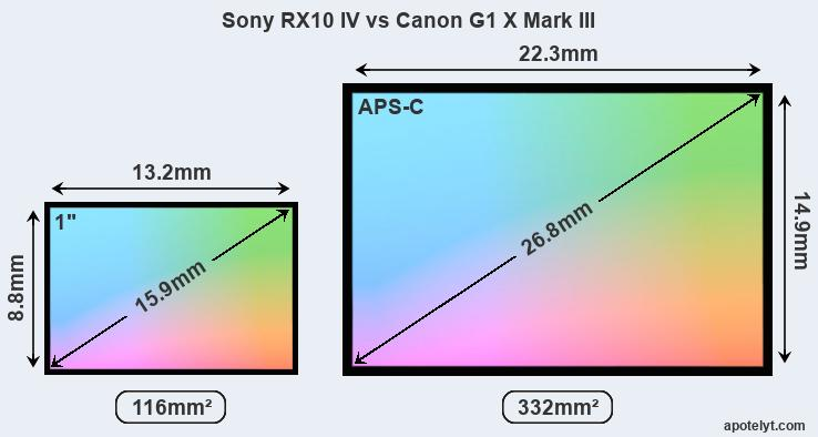Sony RX10 IV and Canon G1 X Mark III sensor measures