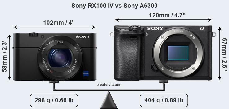 Sony RX100 IV and Sony A6300 sensor measures