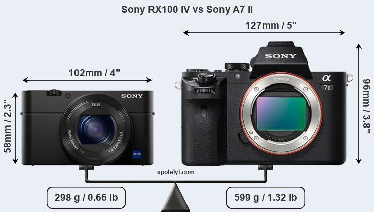 Sony RX100 IV vs Sony A7 II front