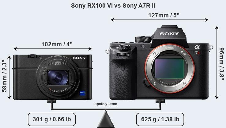 Compare Sony RX100 VI and Sony A7R II