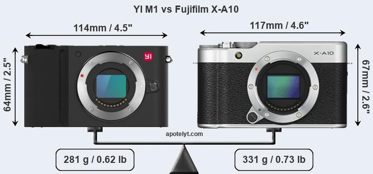 YI M1 and Fujifilm X-A10 sensor measures