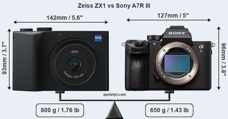 Compare Zeiss ZX1 and Sony A7R III